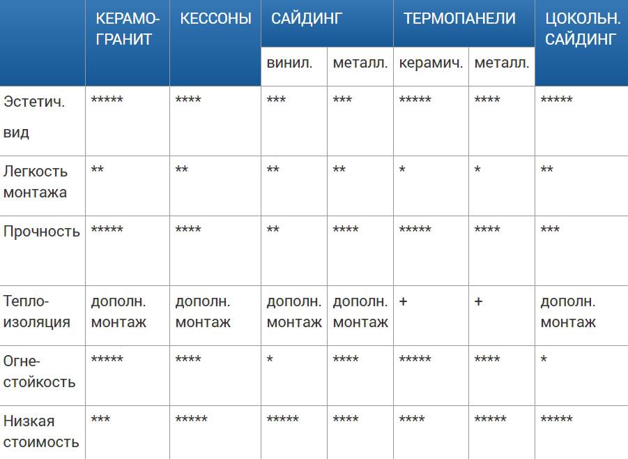 таблица материалов для наружной отделки промышленных зданий